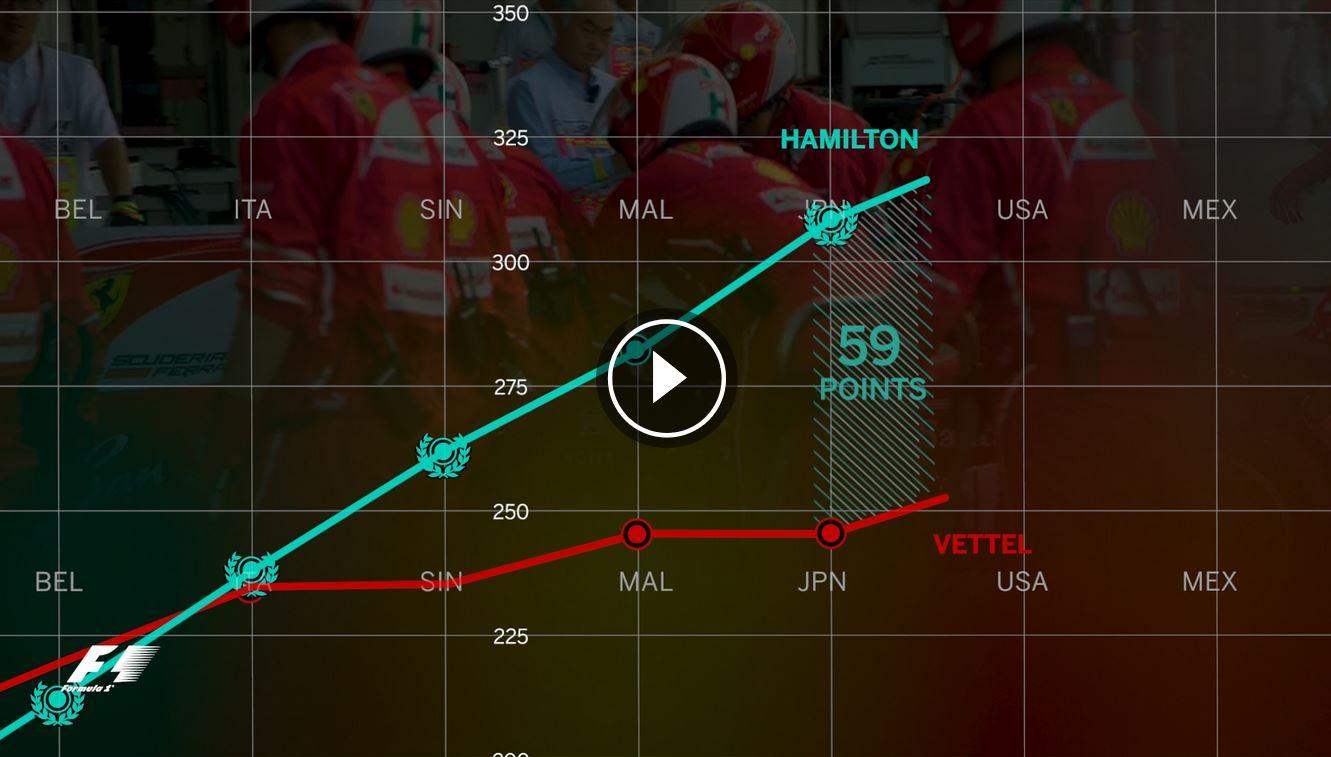Video: Šest týdnů, které změnily vývoj šampionátu