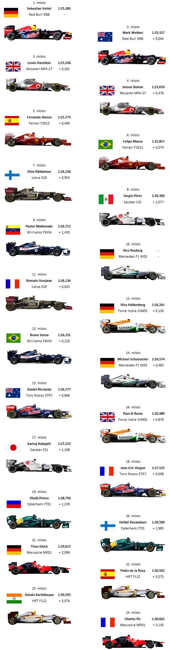 starting grid india graphics