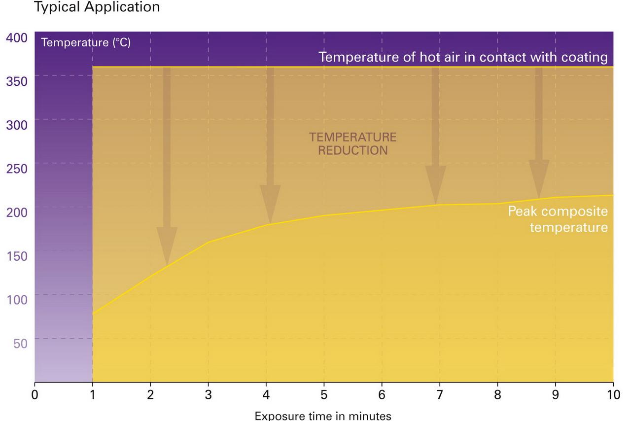 zircotech - graf