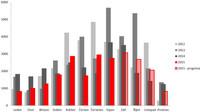 Firma Tokoz a statistika počtu vloupání
