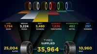 Statistika Pirelli za sezónu 2015