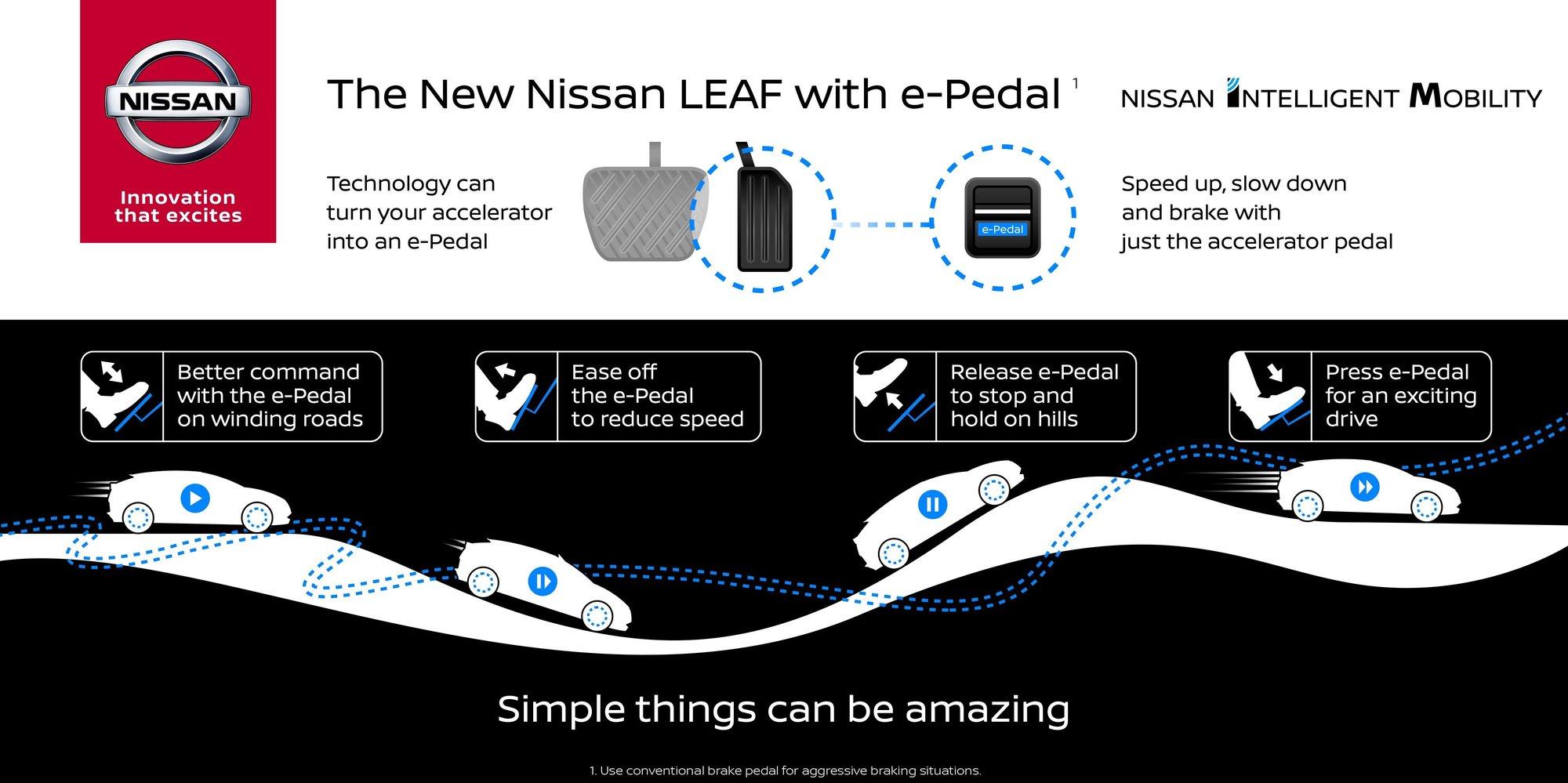 e-Pedal bude další novinkou ve výbavě nového Nissanu Leaf