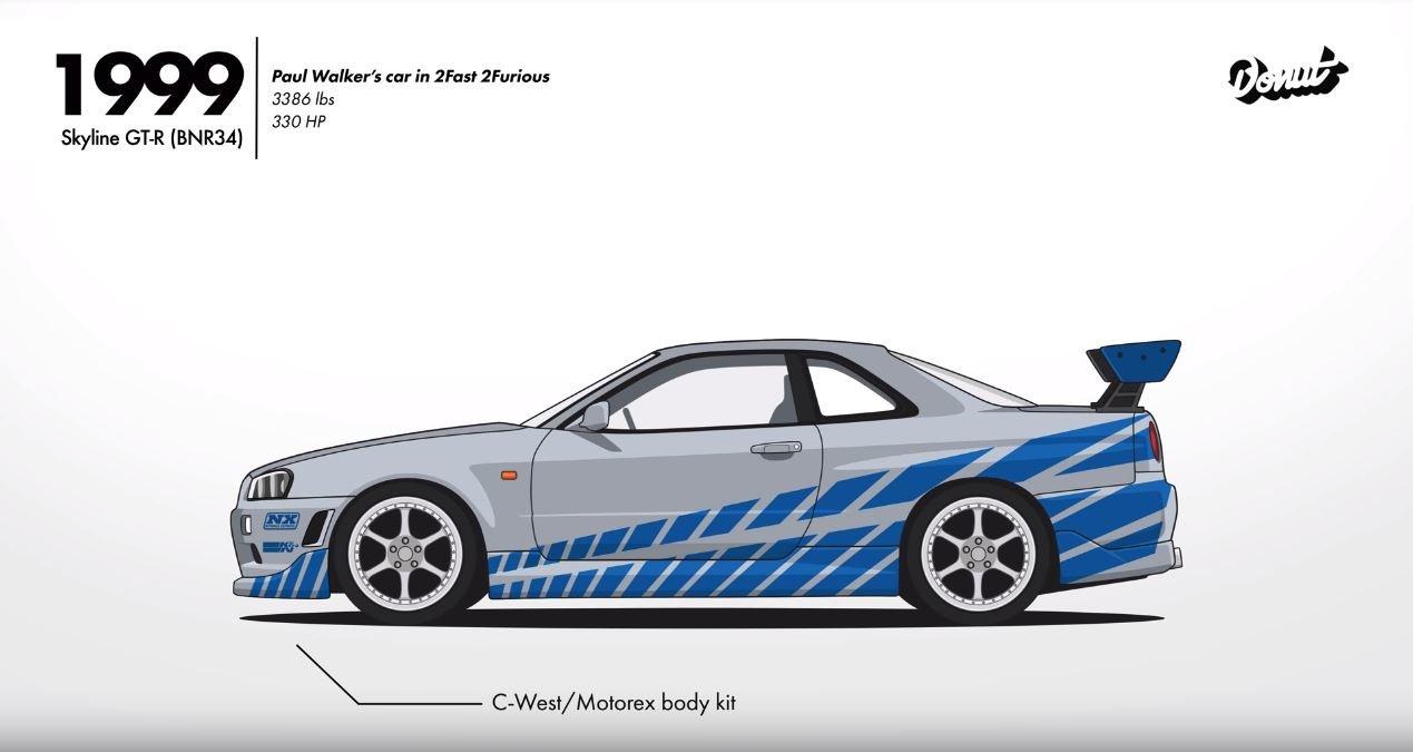 Pravděpodobně nejslavnější zástupce Nissanu Skyline, GT-R R34 z filmu Rychle a Zběsile