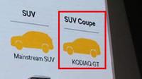 První oficiální důkaz o chystaném SUV Coupe Škoda Kodiaq GT