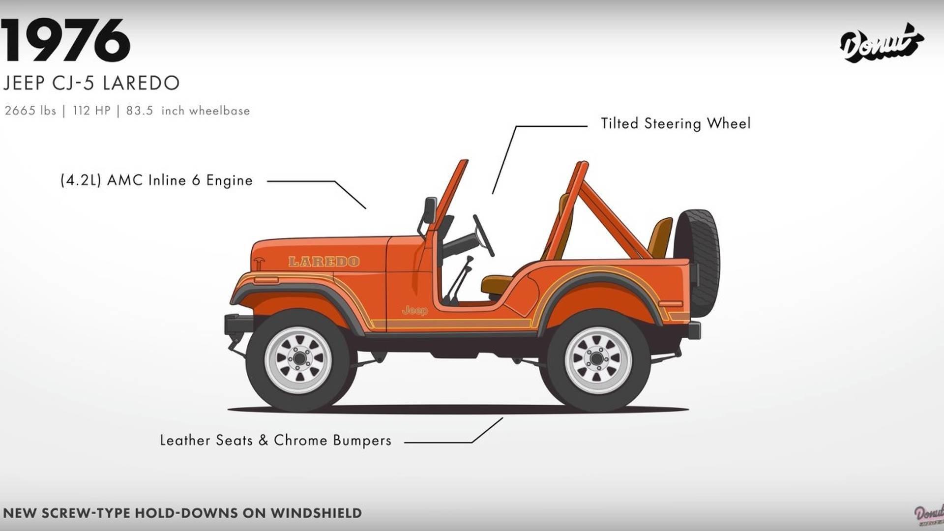 Historie Jeepu Wrangler sahá až 77 let do minulosti