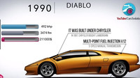 Znáte historii Lamborghini? Naučíme vás ji během pěti minut - anotační foto
