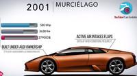 Historie modelů Lamborghini