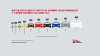 Infografika: Oblíbené barvy nových automobilů v Česku