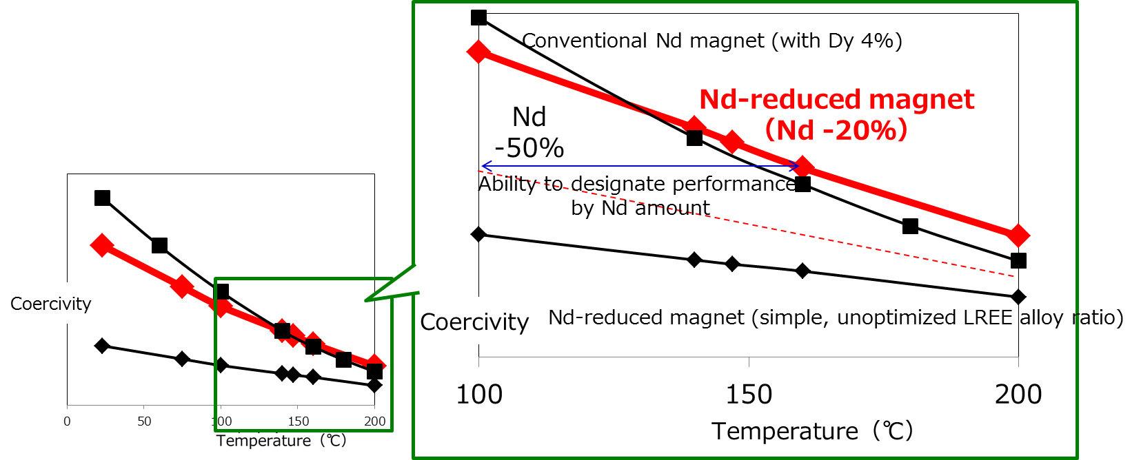Toyota vyvinula celosvětově první teplovzdorný magnet pro elektromotory se sníženým obsahem neodymu