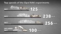 Experimenty Opel RAK a jejich maximální rychlosti