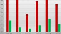 Srovnání výkonů nových / starých pneumatik prémiových a dostupnějších značek