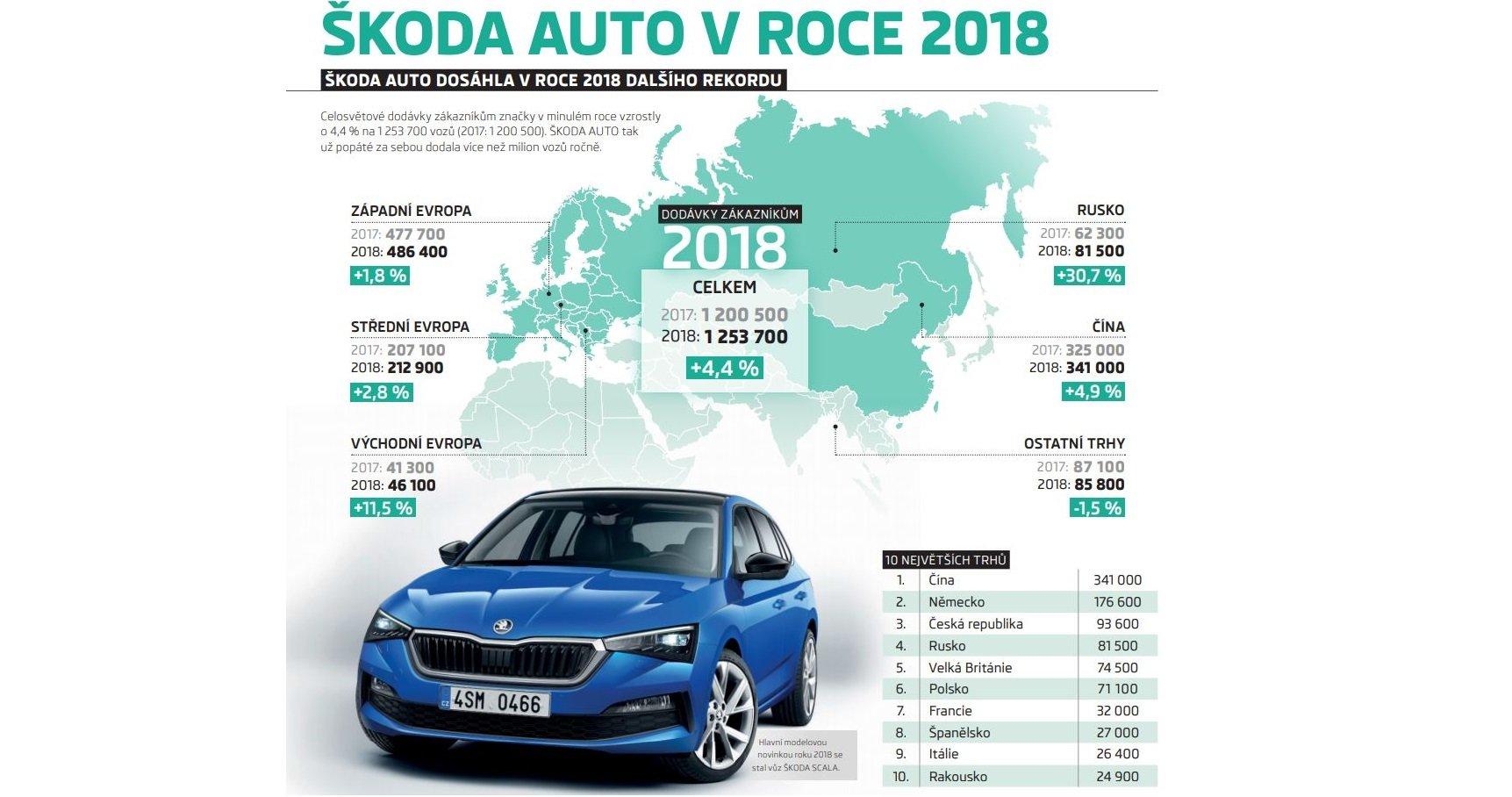 Škoda Auto v roce 2018