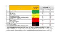Hyundai IONIQ Electric získal v žebříčku Green NCAP nejvyšší hodnocení za nízké emise a mimořádnou hospodárnost
