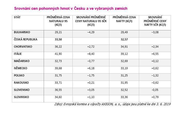 ceny pohonných hmot v EU