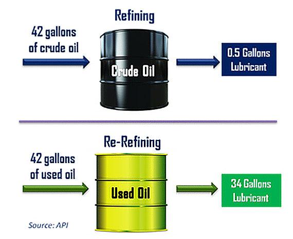 Rerafinací starého oleje lze získat až 70% základového oleje