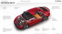 Škoda Octavia RS iV slibuje sportovní charakter a ekologický provoz